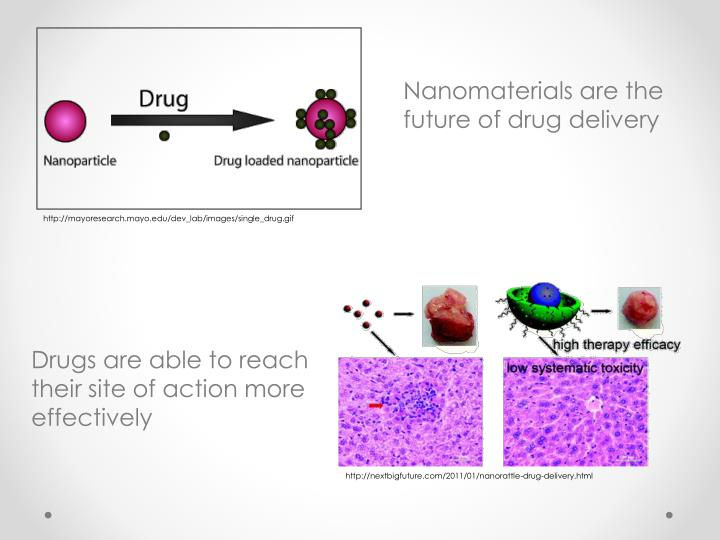 Nanomaterials are the future of drug delivery
