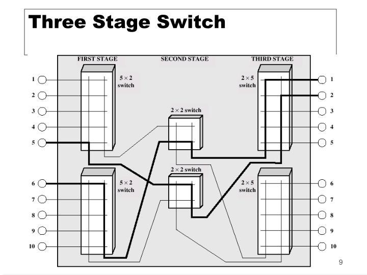 Three Stage Switch