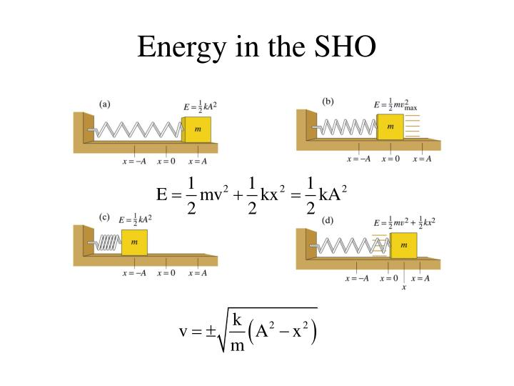 Energy in the SHO