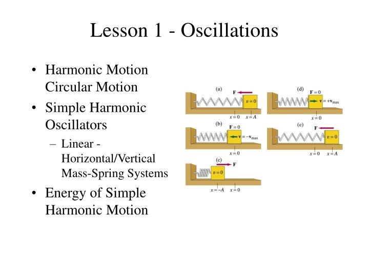 Lesson 1 oscillations
