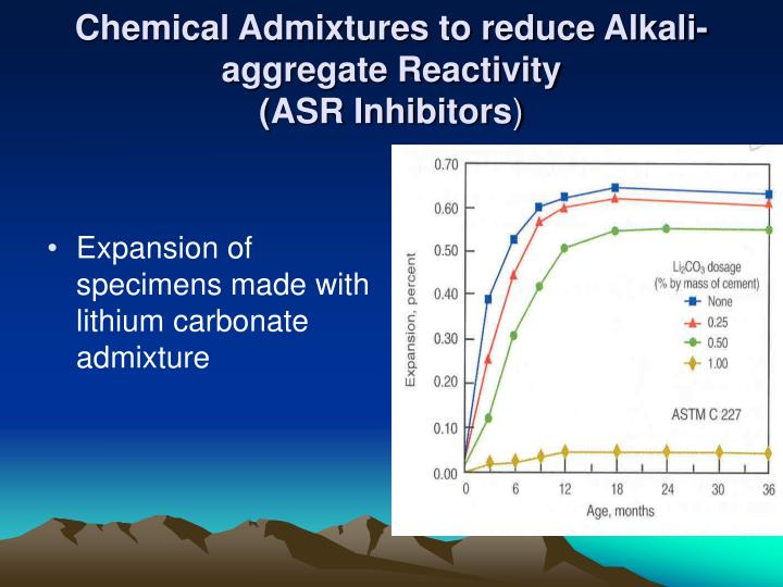 Chemical Admixtures to reduce Alkali-aggregate Reactivity