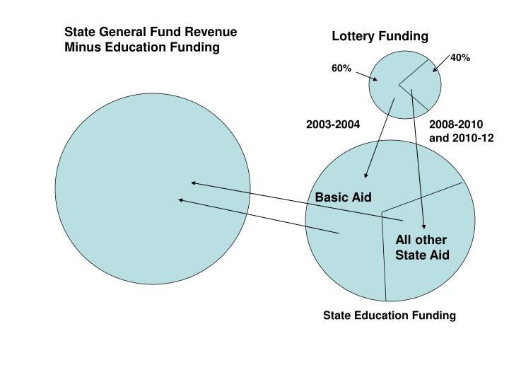 State General Fund Revenue Minus Education Funding