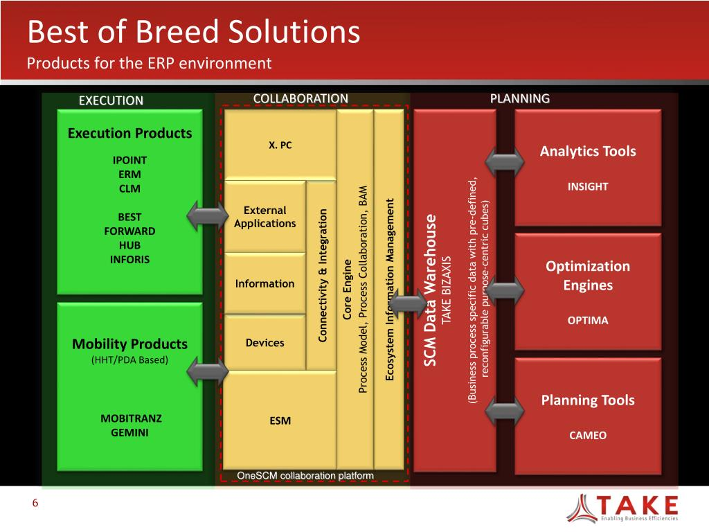 PPT - TAKE Solutions Enabling Business Efficiencies