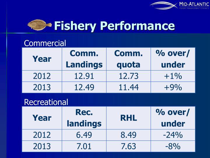 Fishery Performance