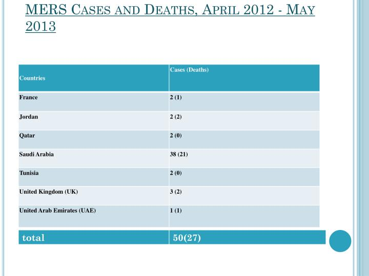 MERS Cases and Deaths, April 2012 - May 2013