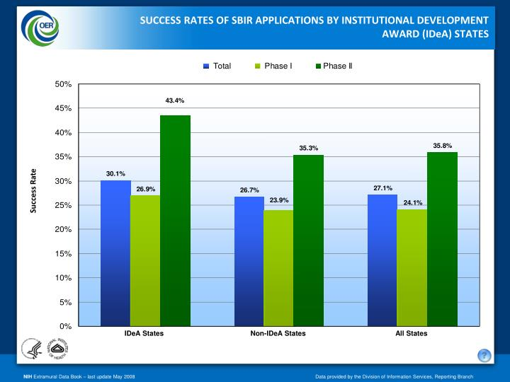 success rate of 60i applications