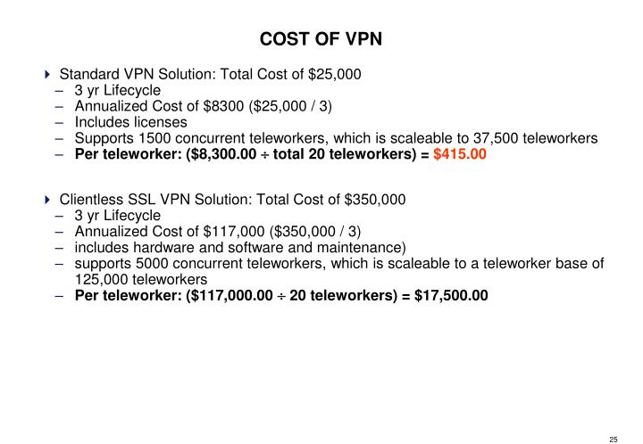 COST OF VPN