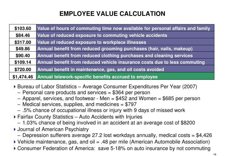 Bureau of Labor Statistics – Average Consumer Expenditures Per Year (2007)