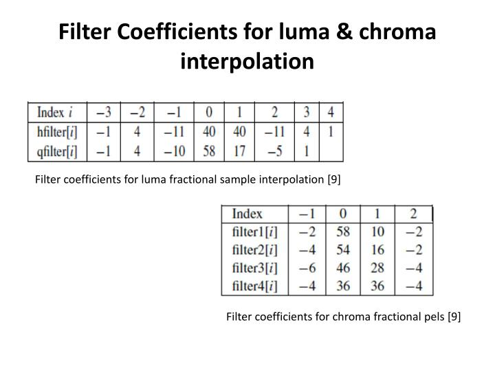 Filter Coefficients for