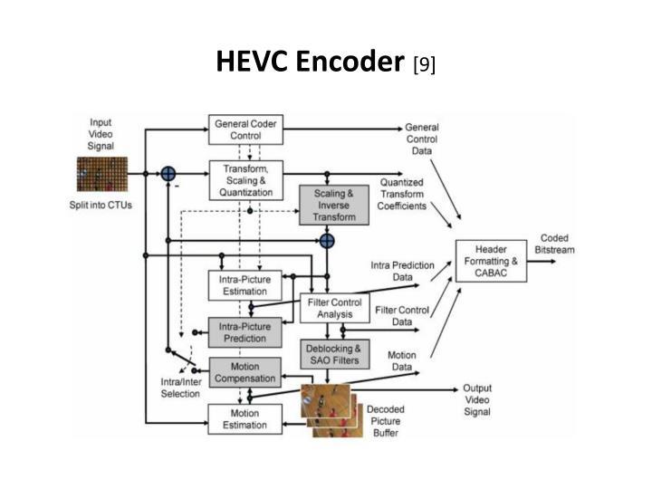 Hevc encoder 9