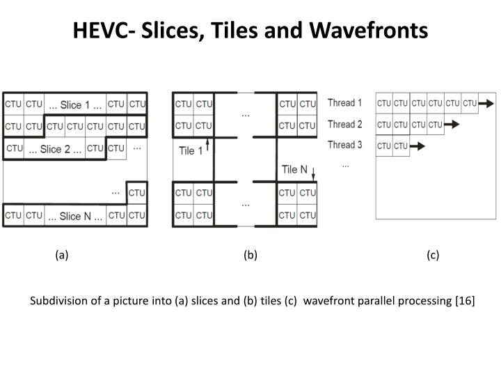 HEVC- Slices, Tiles and