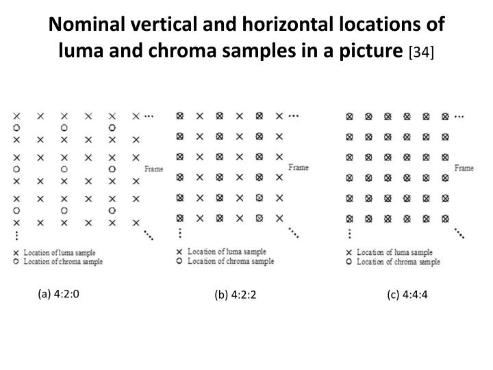 Nominal vertical and horizontal locations of