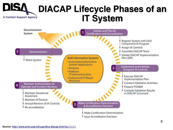 Ppt Dod Information Assurance Certification And Accreditation