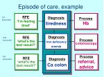 episode of care example