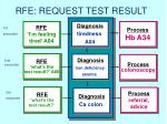 rfe request test result