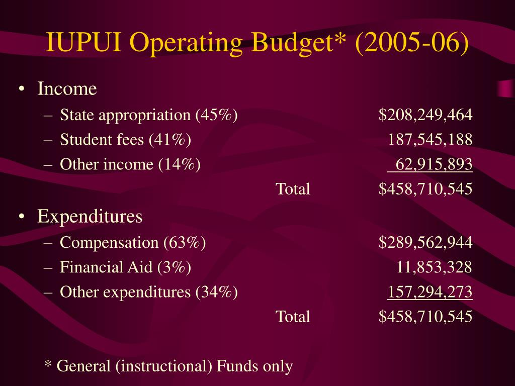 Iupui Financial Aid >> Ppt Responsibility Centered Management Rcm Case Study