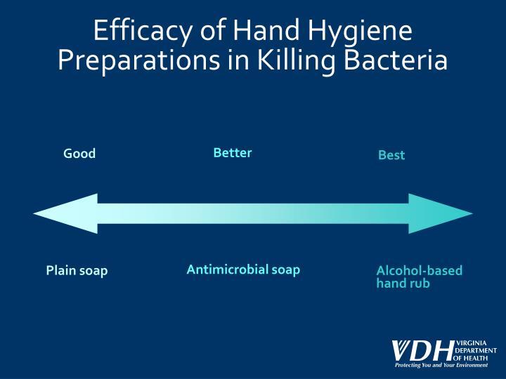 Efficacy of Hand Hygiene Preparations in Killing Bacteria