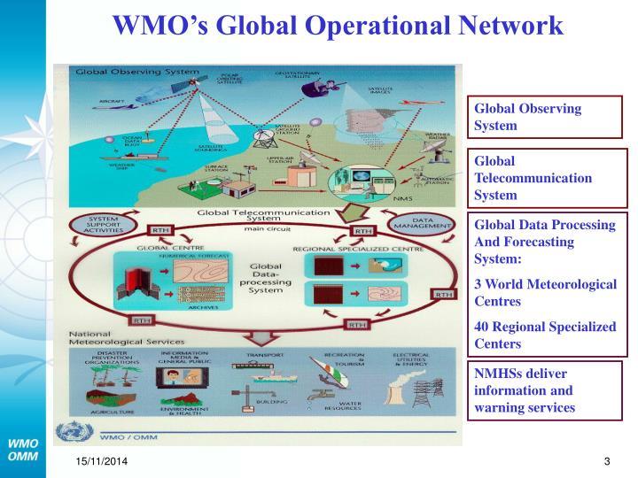 WMO's Global Operational Network