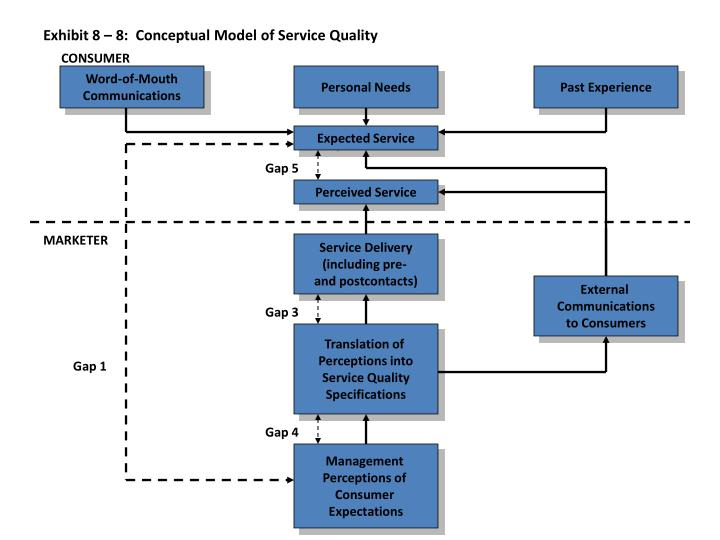 services marketing consumer gap 2 Gap analysis market in contrast, involve firms that provide services that are needed  which are ultimately passed on to the consumer.