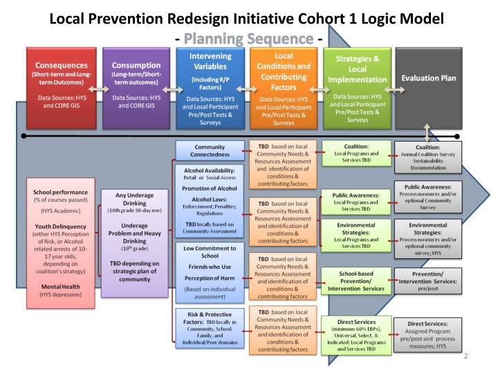 Local Prevention Redesign Initiative Cohort 1 Logic Model