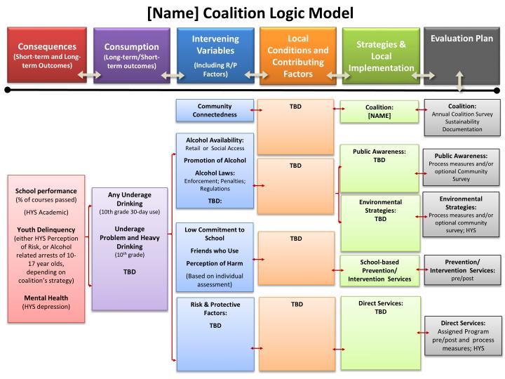 [Name] Coalition