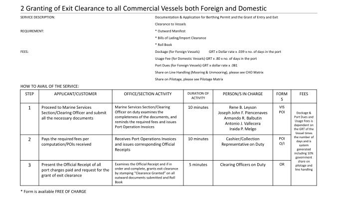 2 Granting of Exit Clearance to all Commercial Vessels both Foreign and Domestic