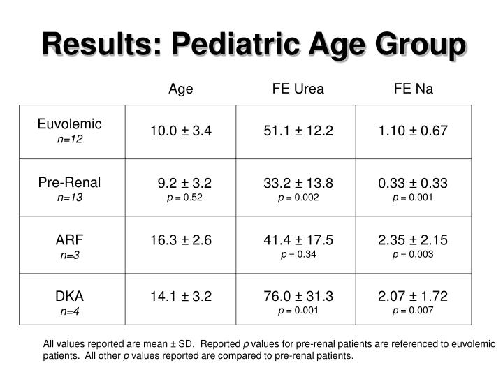 Results: Pediatric Age Group