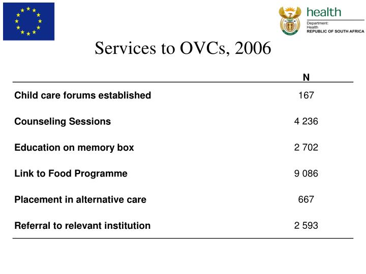Services to OVCs, 2006