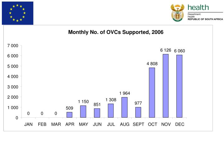 Monthly No. of OVCs Supported, 2006