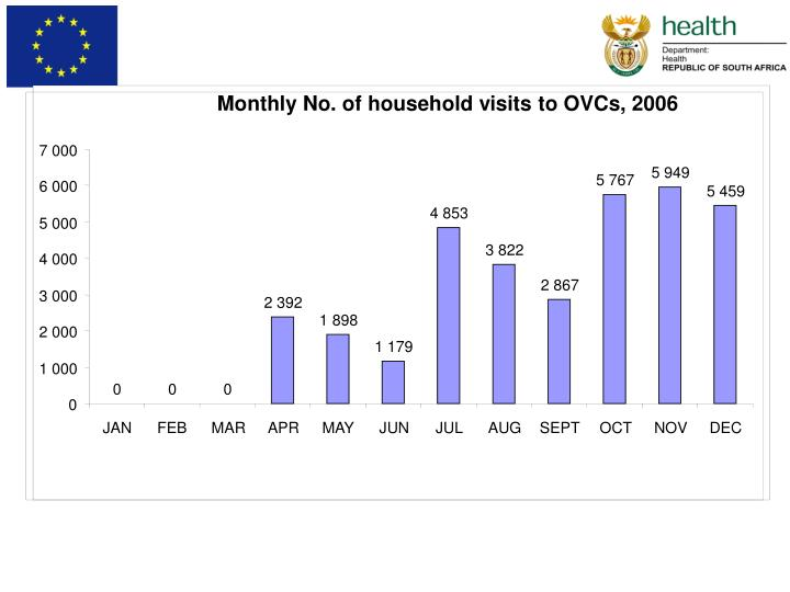 Monthly No. of household visits to OVCs, 2006