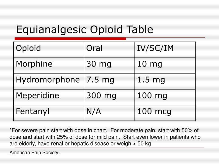 Equianalgesic Opioid Table