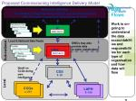 proposed commissioning intelligence delivery model