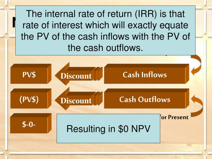 The internal rate of return (IRR) is that rate of interest which will exactly equate the PV of the cash inflows with the PV of the cash outflows.