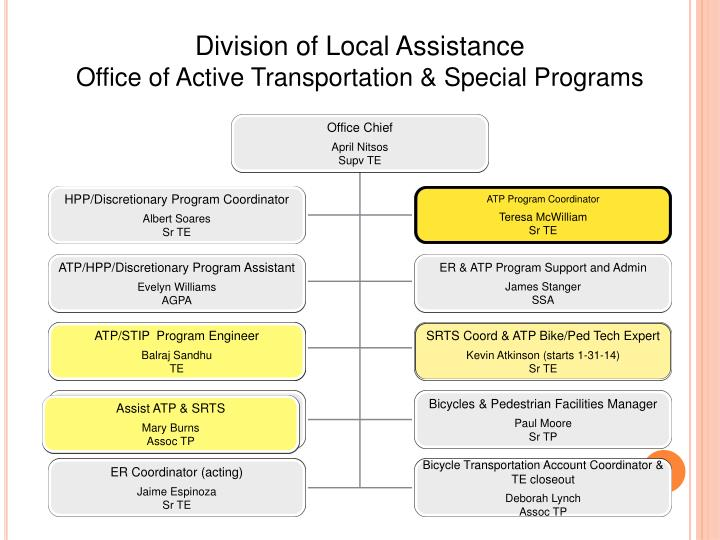 Division of Local Assistance