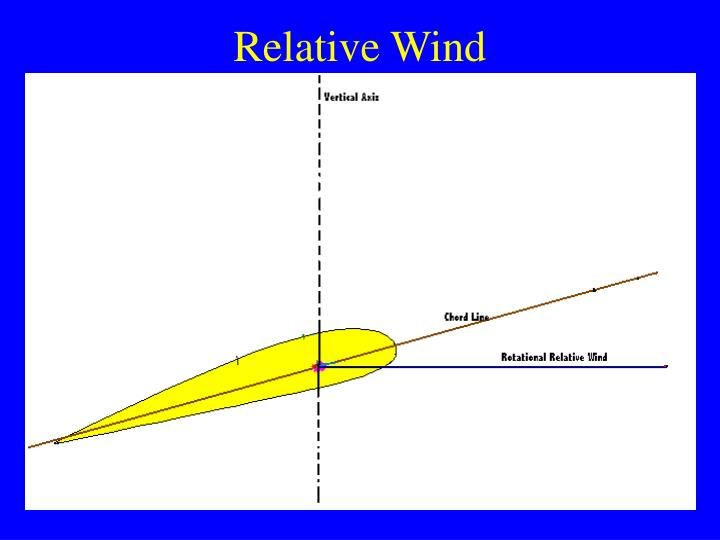Relative Wind