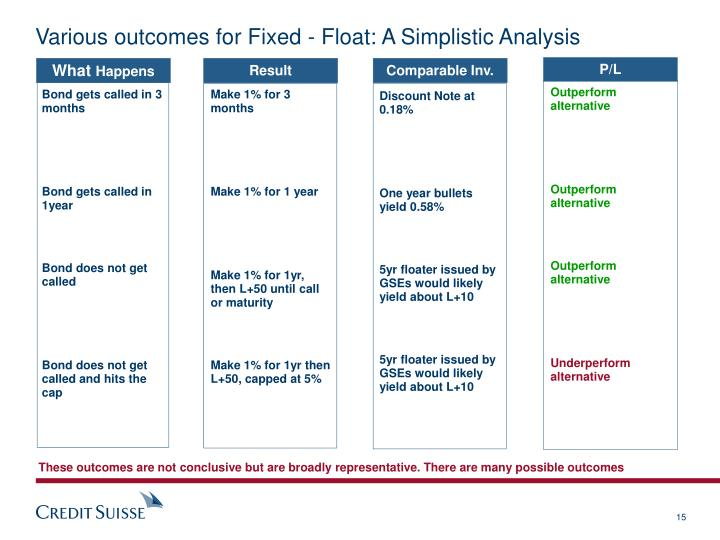 Various outcomes for Fixed - Float: A Simplistic Analysis