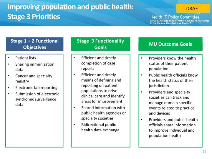 Improving population and public