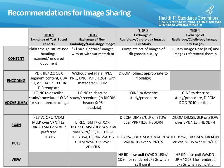 Recommendations for Image Sharing