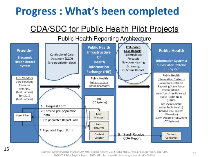 Progress : What's been completed
