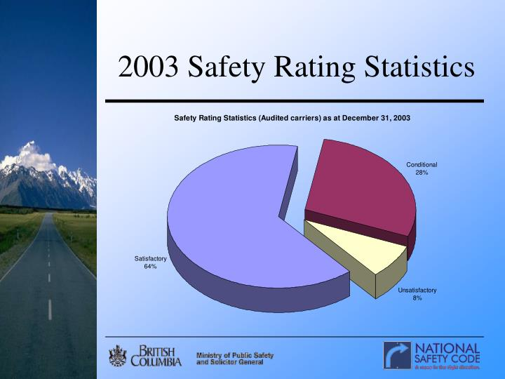 2003 Safety Rating Statistics