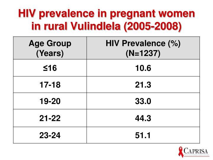 HIV prevalence in pregnant women in rural