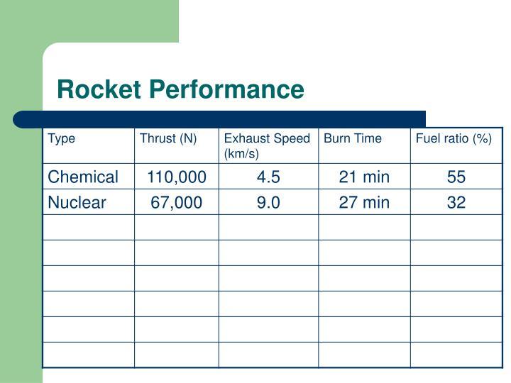 Rocket Performance