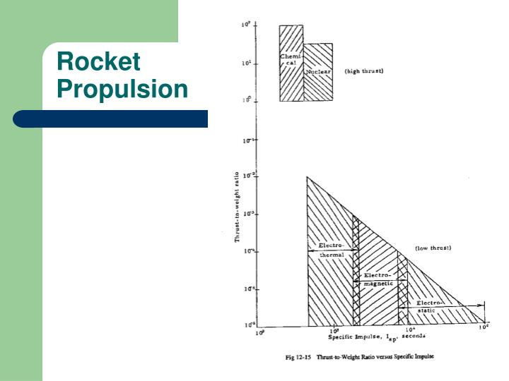 Rocket propulsion1