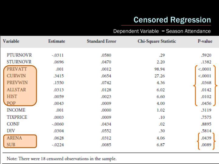 Censored Regression