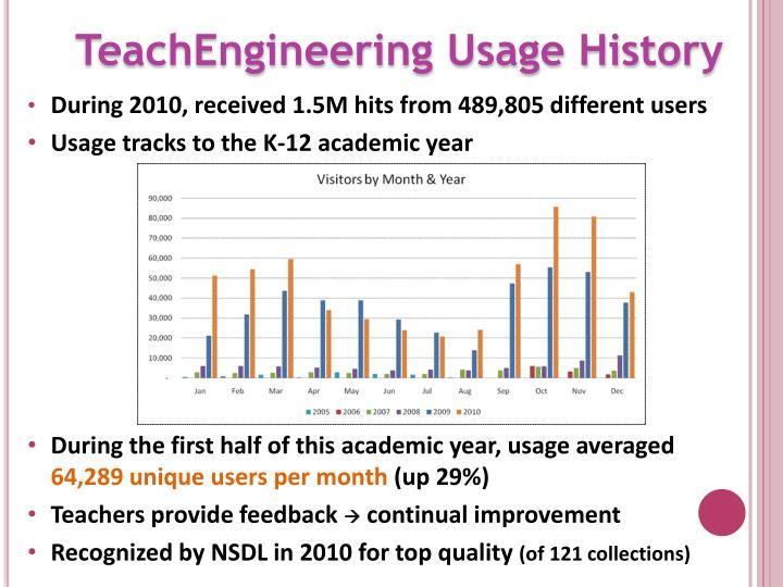 TeachEngineering Usage History