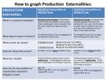 how to graph production externalities