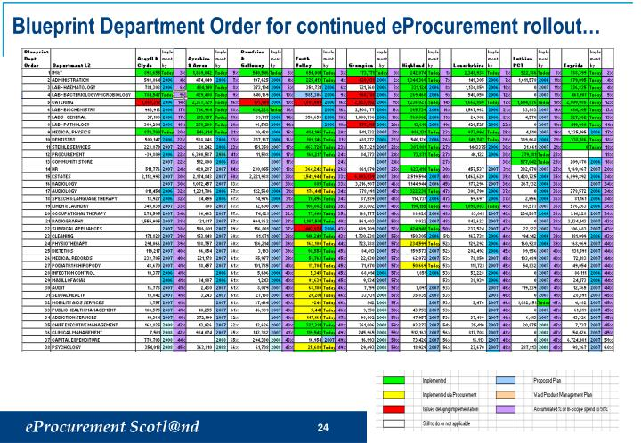 Blueprint Department Order for continued eProcurement rollout…