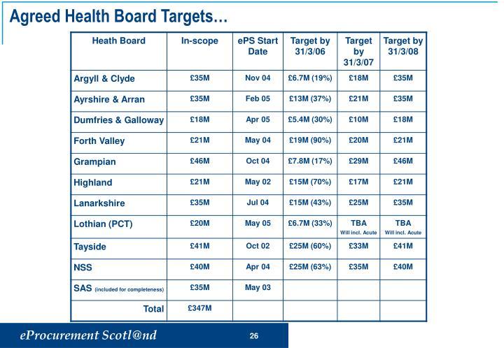 Agreed Health Board Targets…