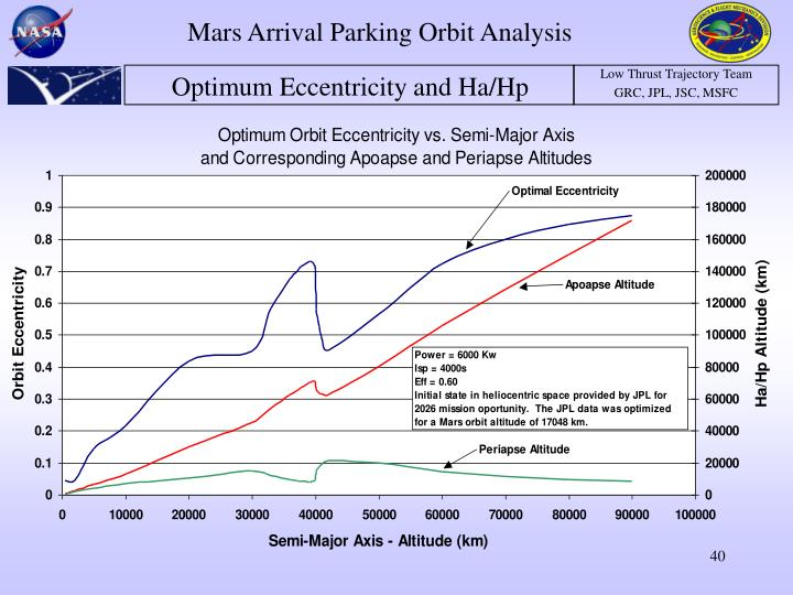 Mars Arrival Parking Orbit Analysis