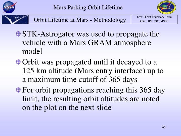 Mars Parking Orbit Lifetime